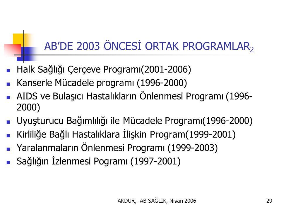 AKDUR, AB SAĞLIK, Nisan 200629 AB'DE 2003 ÖNCESİ ORTAK PROGRAMLAR 2 Halk Sağlığı Çerçeve Programı(2001-2006) Kanserle Mücadele programı (1996-2000) AIDS ve Bulaşıcı Hastalıkların Önlenmesi Programı (1996- 2000) Uyuşturucu Bağımlılığı ile Mücadele Programı(1996-2000) Kirliliğe Bağlı Hastalıklara İlişkin Program(1999-2001) Yaralanmaların Önlenmesi Programı (1999-2003) Sağlığın İzlenmesi Pogramı (1997-2001)
