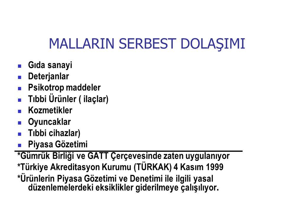 MALLARIN SERBEST DOLAŞIMI Gıda sanayi Deterjanlar Psikotrop maddeler Tıbbi Ürünler ( ilaçlar) Kozmetikler Oyuncaklar Tıbbi cihazlar) Piyasa Gözetimi *Gümrük Birliği ve GATT Çerçevesinde zaten uygulanıyor *Türkiye Akreditasyon Kurumu (TÜRKAK) 4 Kasım 1999 *Ürünlerin Piyasa Gözetimi ve Denetimi ile ilgili yasal düzenlemelerdeki eksiklikler giderilmeye çalışılıyor.
