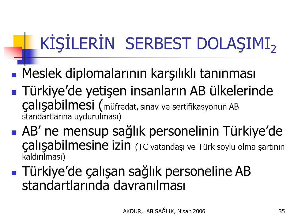 AKDUR, AB SAĞLIK, Nisan 200635 KİŞİLERİN SERBEST DOLAŞIMI 2 Meslek diplomalarının karşılıklı tanınması Türkiye'de yetişen insanların AB ülkelerinde çalışabilmesi ( müfredat, sınav ve sertifikasyonun AB standartlarına uydurulması) AB' ne mensup sağlık personelinin Türkiye'de çalışabilmesine izin (TC vatandaşı ve Türk soylu olma şartının kaldırılması) Türkiye'de çalışan sağlık personeline AB standartlarında davranılması