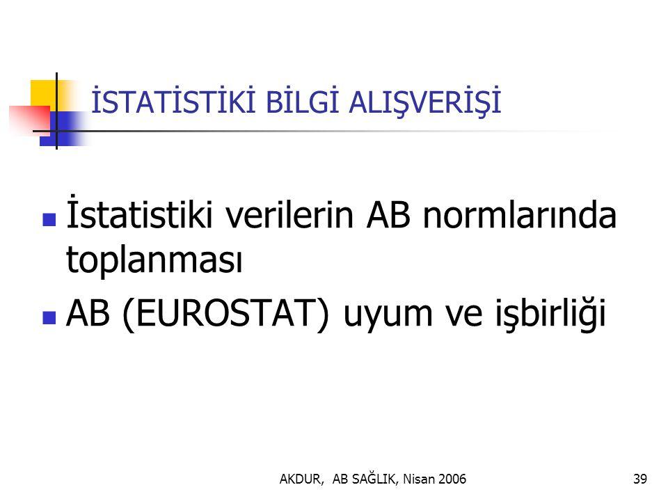 AKDUR, AB SAĞLIK, Nisan 200639 İSTATİSTİKİ BİLGİ ALIŞVERİŞİ İstatistiki verilerin AB normlarında toplanması AB (EUROSTAT) uyum ve işbirliği