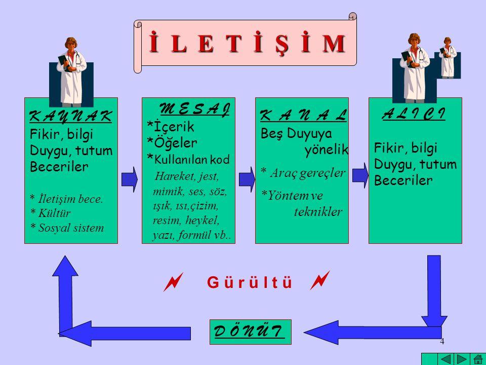 3 İLETİŞİM Bilgi, düşünce, tutum ve duyguların bir kişi veya grup tarafından, diğer kişi ya da gruplara, uygun semboller kullanarak aktarılmasıdır.