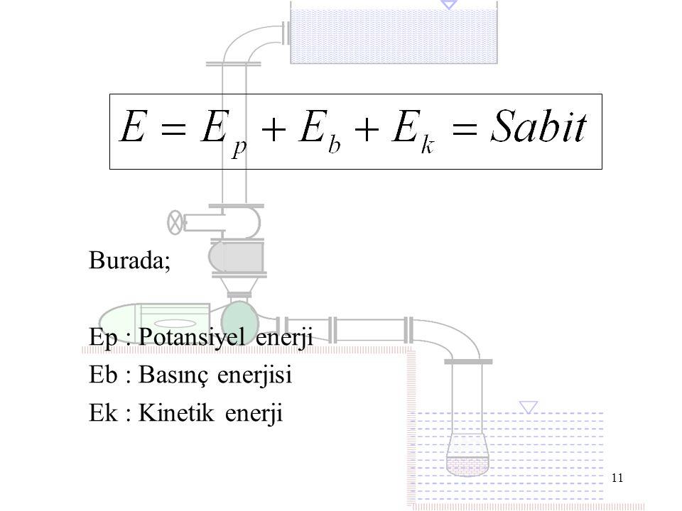 11 Burada; Ep : Potansiyel enerji Eb : Basınç enerjisi Ek : Kinetik enerji