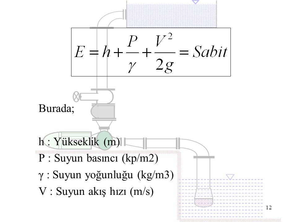 12 Burada; h : Yükseklik (m) P : Suyun basıncı (kp/m2) γ : Suyun yoğunluğu (kg/m3) V : Suyun akış hızı (m/s)