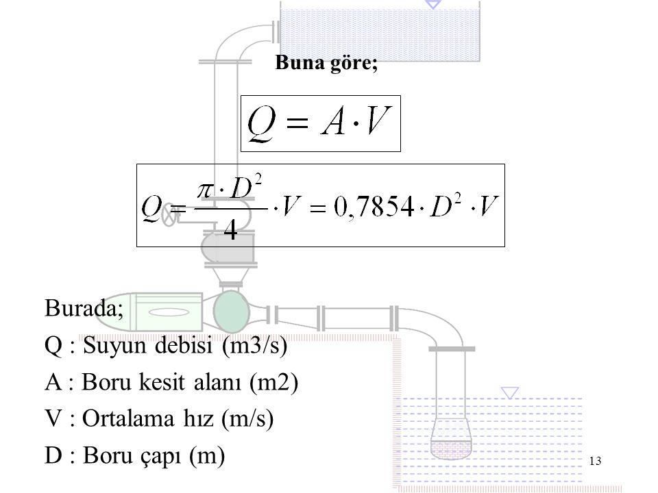 13 Buna göre; Burada; Q : Suyun debisi (m3/s) A : Boru kesit alanı (m2) V : Ortalama hız (m/s) D : Boru çapı (m)