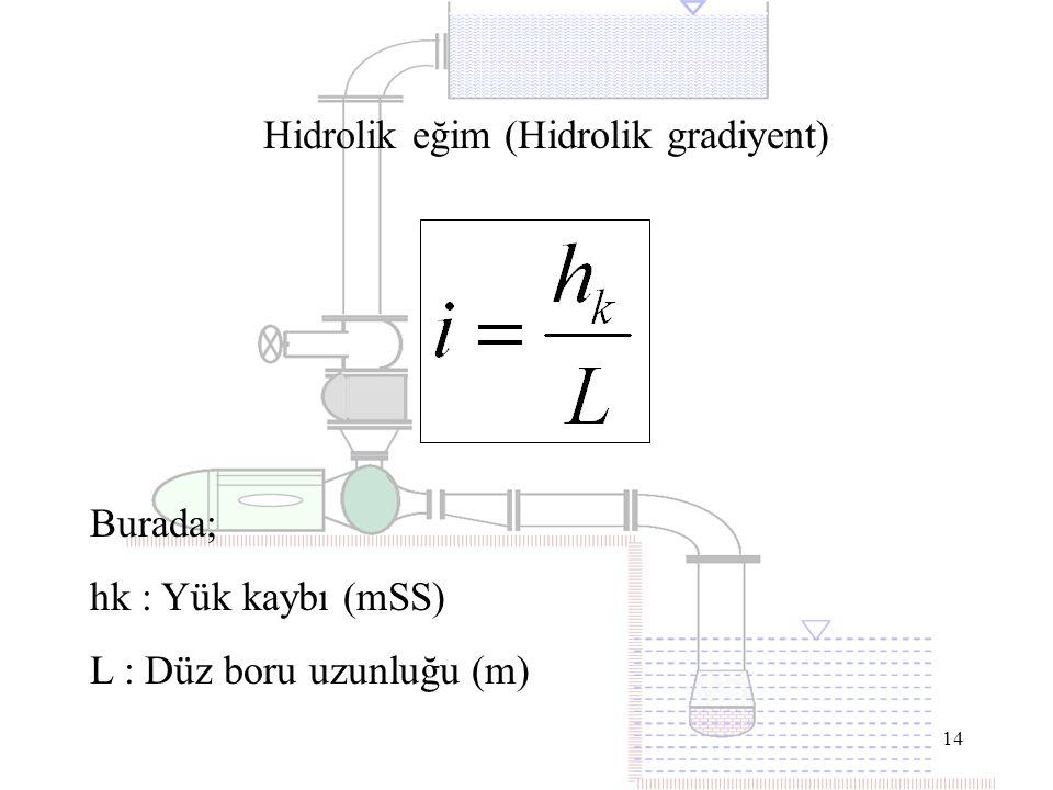 14 Hidrolik eğim (Hidrolik gradiyent) Burada; hk : Yük kaybı (mSS) L : Düz boru uzunluğu (m)