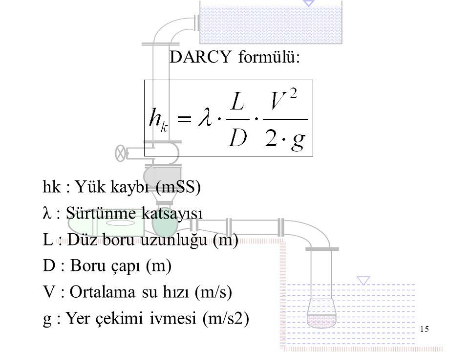 15 DARCY formülü: hk : Yük kaybı (mSS) λ : Sürtünme katsayısı L : Düz boru uzunluğu (m) D : Boru çapı (m) V : Ortalama su hızı (m/s) g : Yer çekimi iv