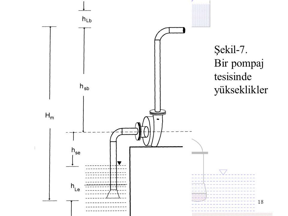 18 Şekil-7. Bir pompaj tesisinde yükseklikler