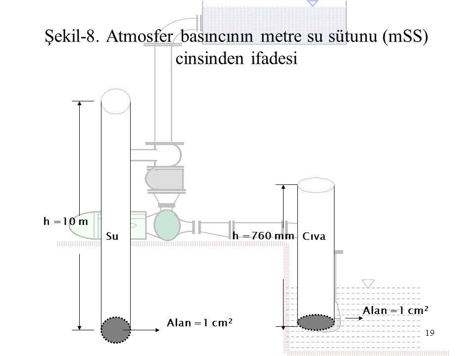19 Su h =10 m Alan =1 cm 2 h =760 mm Cıva Alan =1 cm 2 Şekil-8. Atmosfer basıncının metre su sütunu (mSS) cinsinden ifadesi