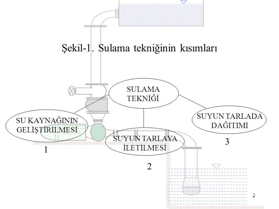 2 Şekil-1. Sulama tekniğinin kısımları SULAMA TEKNİĞİ SU KAYNAĞININ GELİŞTİRİLMESİ SUYUN TARLAYA İLETİLMESİ SUYUN TARLADA DAĞITIMI 1 2 3