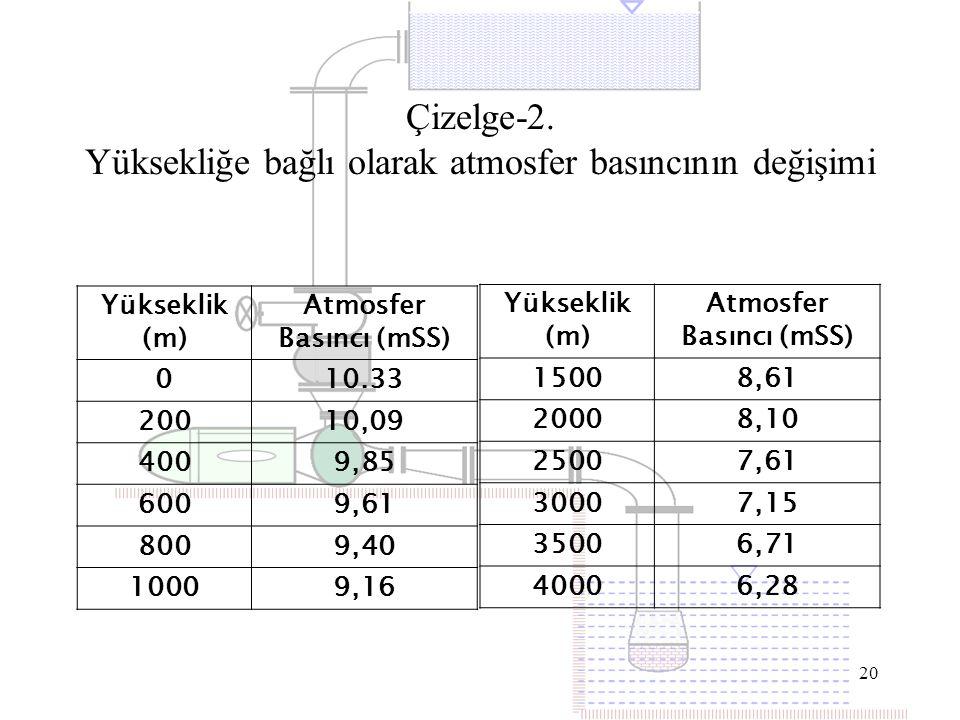 20 Yükseklik (m) Atmosfer Basıncı (mSS) 010.33 20010,09 4009,85 6009,61 8009,40 10009,16 Çizelge-2. Yüksekliğe bağlı olarak atmosfer basıncının değişi
