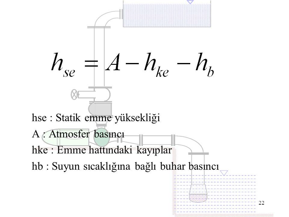22 hse : Statik emme yüksekliği A : Atmosfer basıncı hke : Emme hattındaki kayıplar hb : Suyun sıcaklığına bağlı buhar basıncı