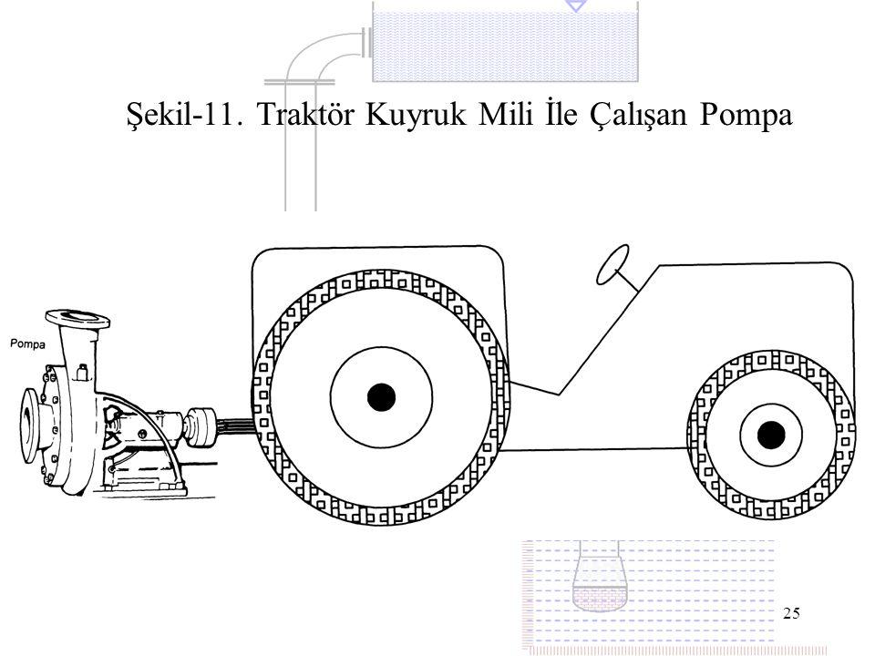 25 Şekil-11. Traktör Kuyruk Mili İle Çalışan Pompa