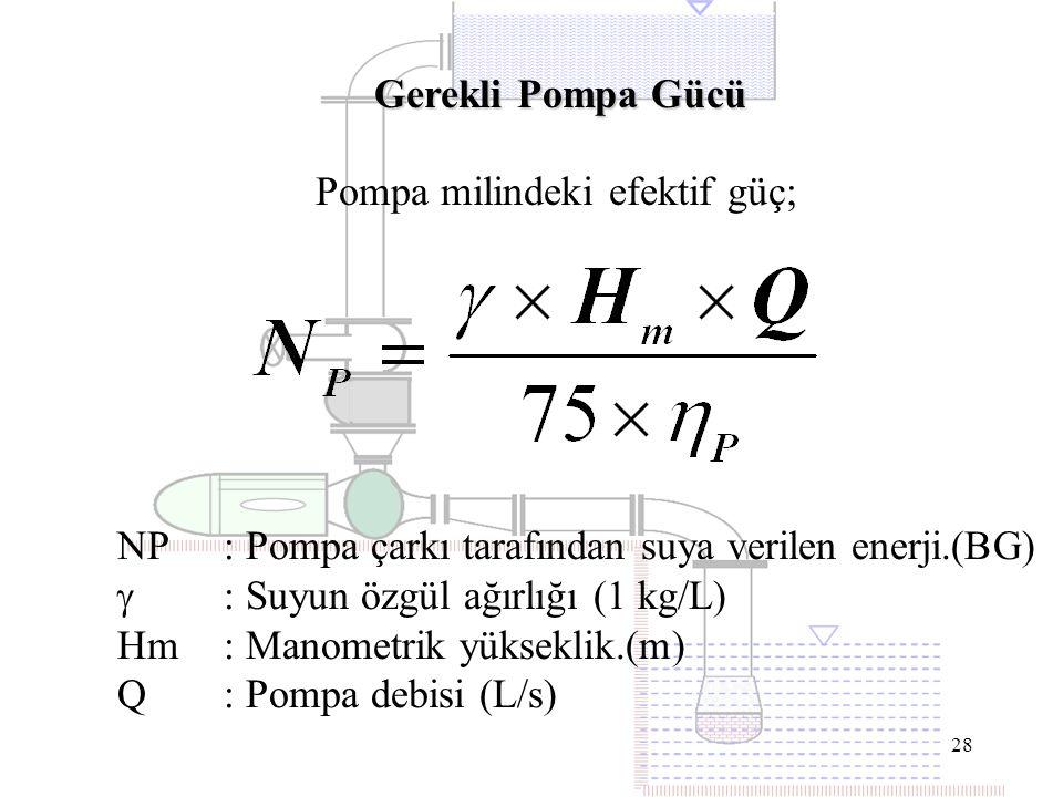 28 Pompa milindeki efektif güç; Gerekli Pompa Gücü NP : Pompa çarkı tarafından suya verilen enerji.(BG)  : Suyun özgül ağırlığı (1 kg/L) Hm: Manometr