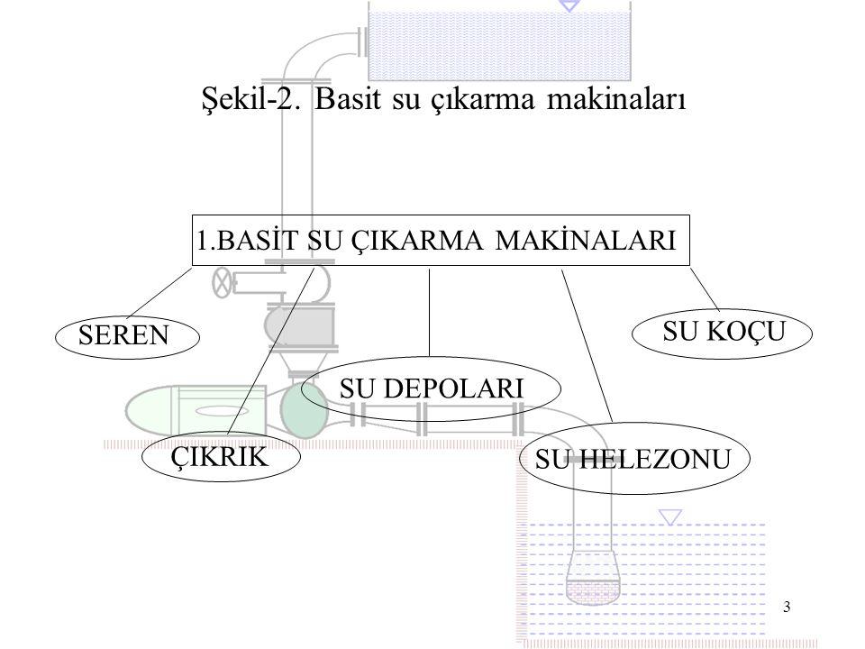 4 2.MODERN SU ÇIKARMA MAKİNALARI PİSTONLU POMPALAR SANTRİFÜJ POMPALAR Şekil-3.