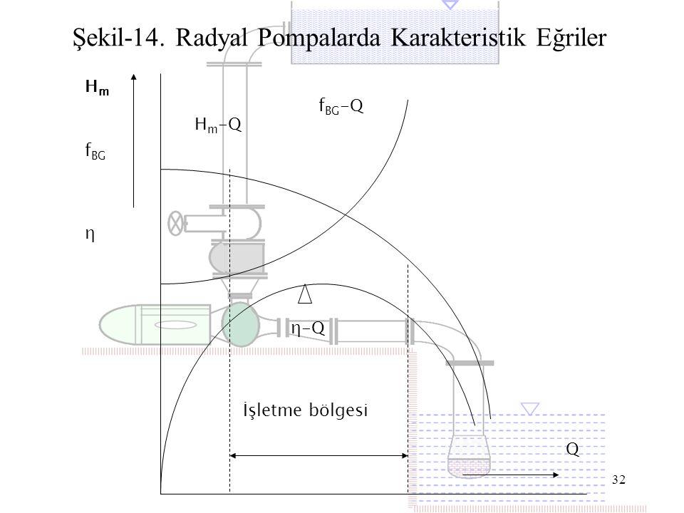 32 Şekil-14. Radyal Pompalarda Karakteristik Eğriler H m f BG η İşletme bölgesi H m -Q f BG -Q η-Q Q