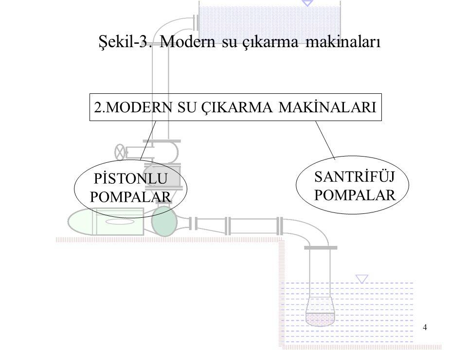 4 2.MODERN SU ÇIKARMA MAKİNALARI PİSTONLU POMPALAR SANTRİFÜJ POMPALAR Şekil-3. Modern su çıkarma makinaları