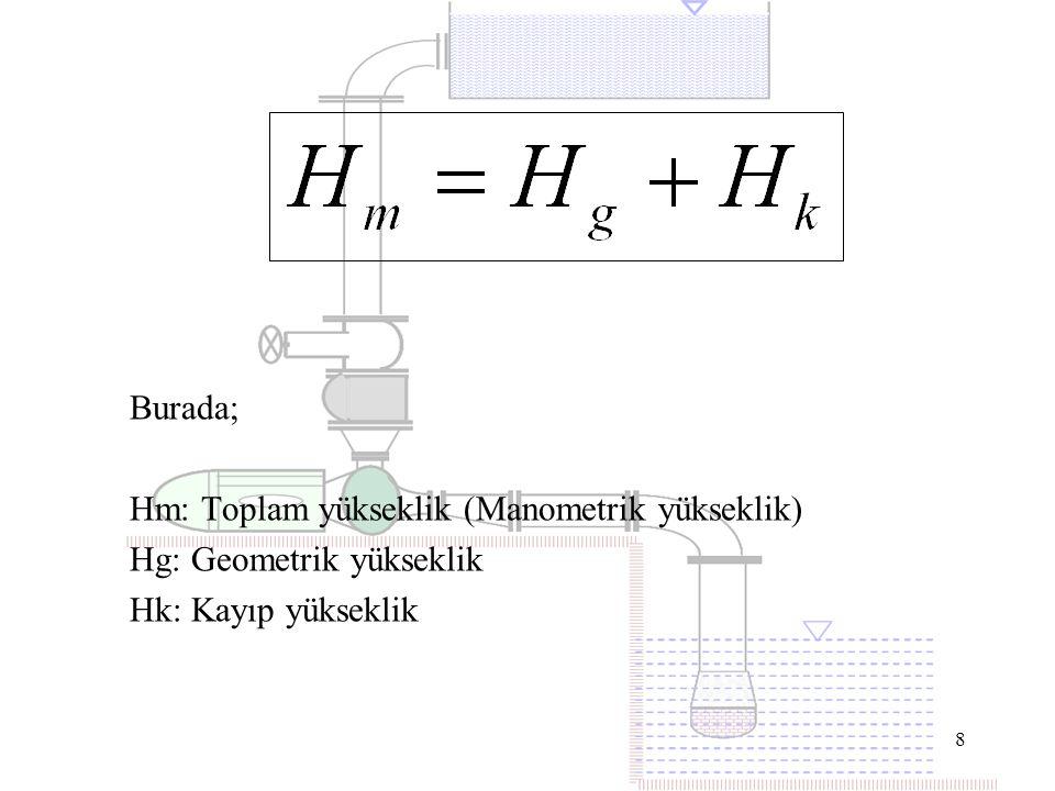 8 Burada; Hm: Toplam yükseklik (Manometrik yükseklik) Hg: Geometrik yükseklik Hk: Kayıp yükseklik
