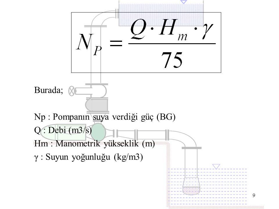 9 Burada; Np : Pompanın suya verdiği güç (BG) Q : Debi (m3/s) Hm : Manometrik yükseklik (m) γ : Suyun yoğunluğu (kg/m3)
