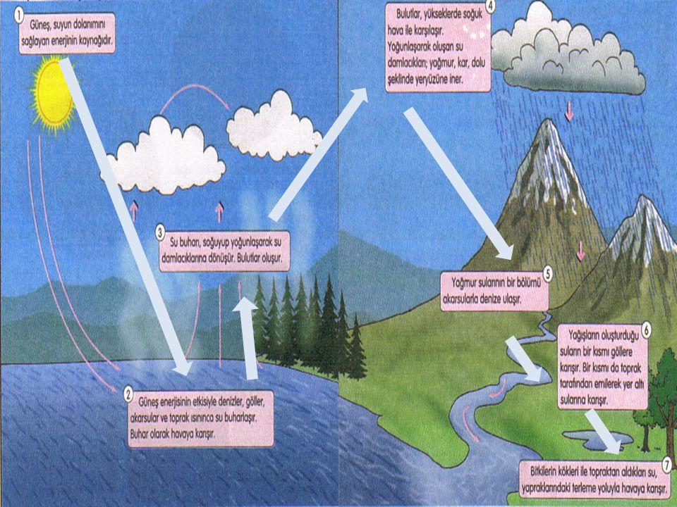Hava akımları, bulutları dünya çevresinde hareket ettirir, bulut zerreleri bir araya gelerek, büyürler ve yağış olarak gökyüzünden düşerler.