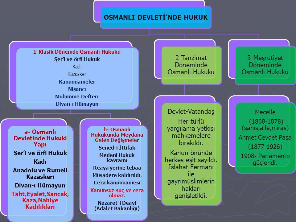 OSMANLI DEVLETİ'NDE HUKUK 1-Klasik Dönemde Osmanlı Hukuku Şer'i ve örfi Hukuk Kadı Kazasker Kanunnameler Nişancı Mühimme Defteri Divan-ı Hümayun a- Os