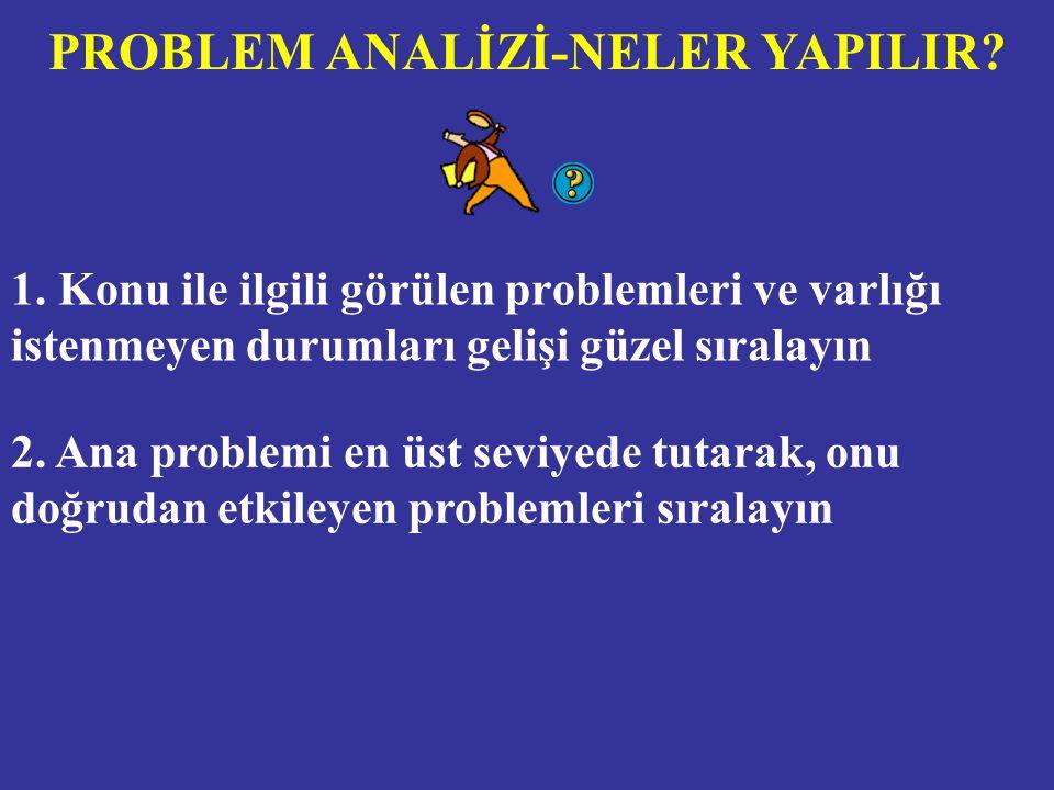 1. Konu ile ilgili görülen problemleri ve varlığı istenmeyen durumları gelişi güzel sıralayın PROBLEM ANALİZİ-NELER YAPILIR? 2. Ana problemi en üst se