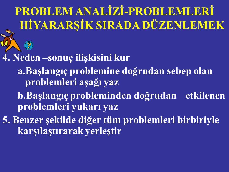 4. Neden –sonuç ilişkisini kur a.Başlangıç problemine doğrudan sebep olan problemleri aşağı yaz b.Başlangıç probleminden doğrudan etkilenen problemler