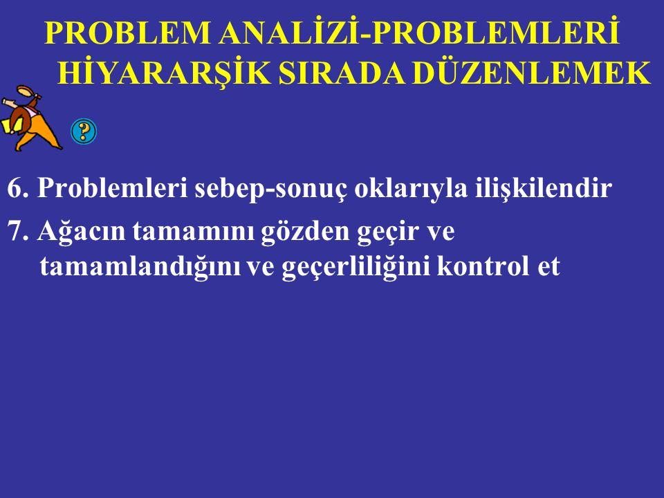 6.Problemleri sebep-sonuç oklarıyla ilişkilendir 7.