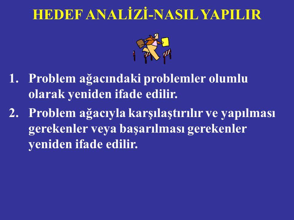 HEDEF ANALİZİ-NASIL YAPILIR 1.Problem ağacındaki problemler olumlu olarak yeniden ifade edilir.