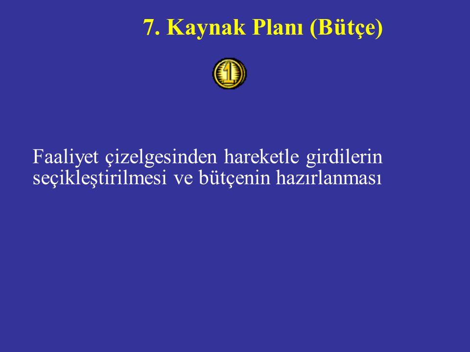7. Kaynak Planı (Bütçe) Faaliyet çizelgesinden hareketle girdilerin seçikleştirilmesi ve bütçenin hazırlanması