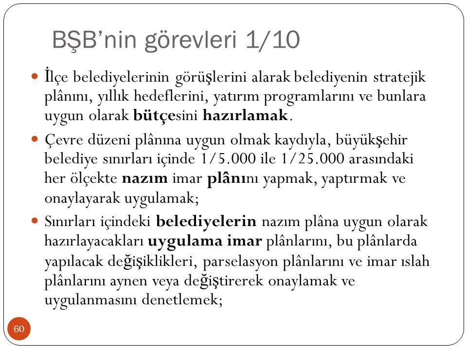 BŞB'nin görevleri 1/10 İ lçe belediyelerinin görü ş lerini alarak belediyenin stratejik plânını, yıllık hedeflerini, yatırım programlarını ve bunlara
