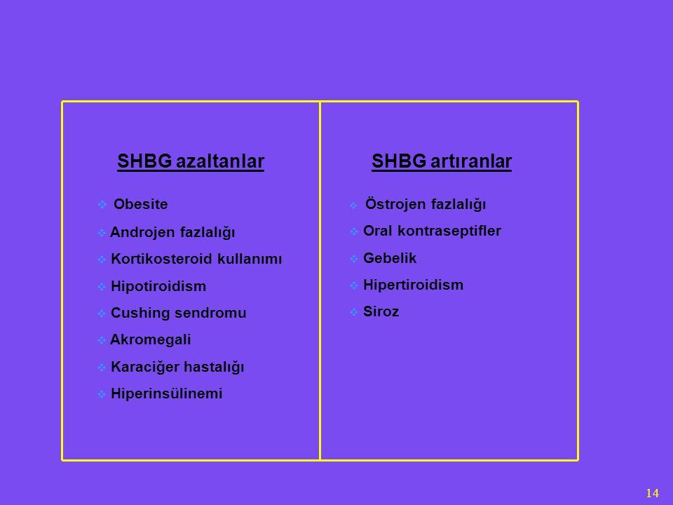 14 SHBG azaltanlar  Obesite  Androjen fazlalığı  Kortikosteroid kullanımı  Hipotiroidism  Cushing sendromu  Akromegali  Karaciğer hastalığı  Hiperinsülinemi SHBG artıranlar  Östrojen fazlalığı  Oral kontraseptifler  Gebelik  Hipertiroidism  Siroz
