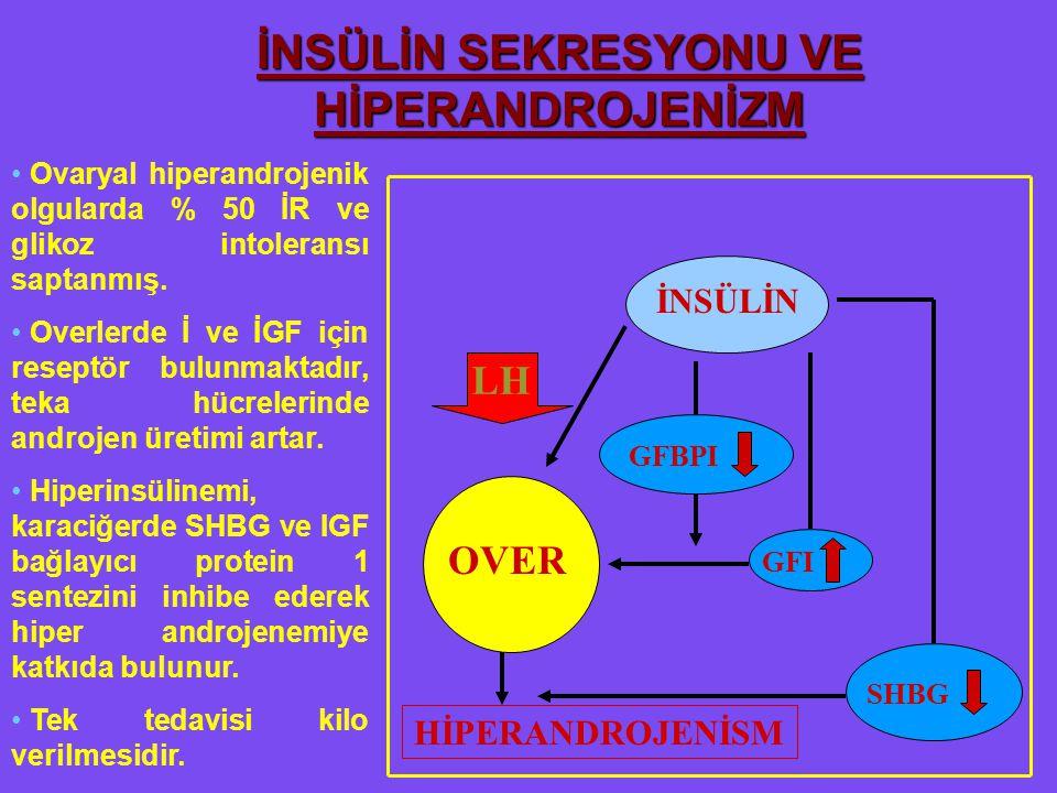 HİPERANDROJENİSM İNSÜLİN GFBPI GFI SHBG OVER LH İNSÜLİN SEKRESYONU VE HİPERANDROJENİZM Ovaryal hiperandrojenik olgularda % 50 İR ve glikoz intoleransı saptanmış.