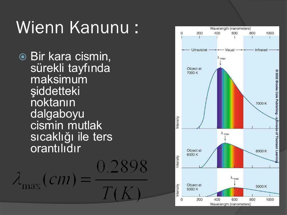 Wienn Kanunu :  Bir kara cismin, sürekli tayfında maksimum şiddetteki noktanın dalgaboyu cismin mutlak sıcaklığı ile ters orantılıdır