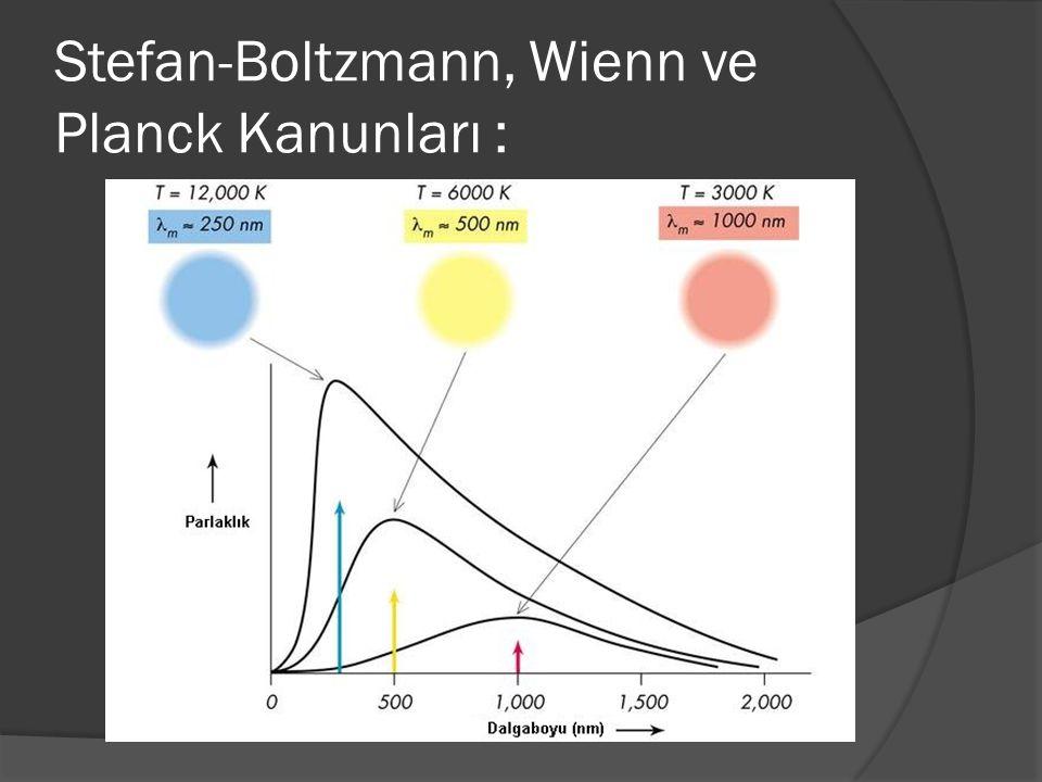 Stefan-Boltzmann, Wienn ve Planck Kanunları :