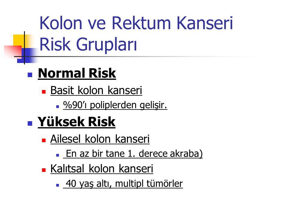 Kolon ve Rektum Kanseri Risk Grupları Normal Risk Basit kolon kanseri %90'ı poliplerden gelişir. Yüksek Risk Ailesel kolon kanseri En az bir tane 1. d