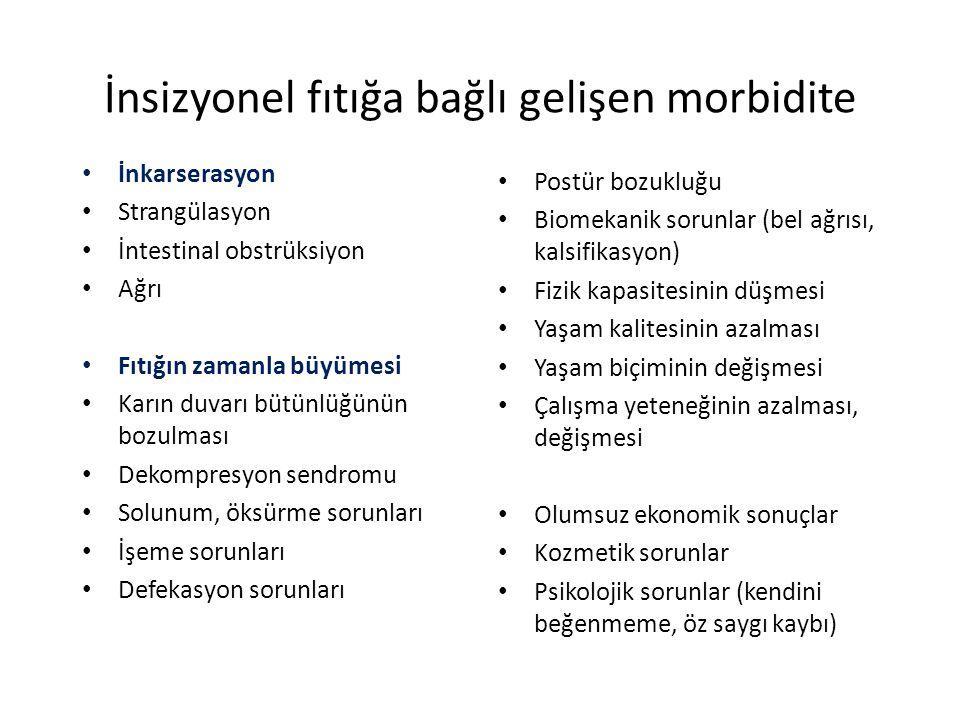 İnsizyonel fıtığa bağlı gelişen morbidite İnkarserasyon Strangülasyon İntestinal obstrüksiyon Ağrı Fıtığın zamanla büyümesi Karın duvarı bütünlüğünün bozulması Dekompresyon sendromu Solunum, öksürme sorunları İşeme sorunları Defekasyon sorunları Postür bozukluğu Biomekanik sorunlar (bel ağrısı, kalsifikasyon) Fizik kapasitesinin düşmesi Yaşam kalitesinin azalması Yaşam biçiminin değişmesi Çalışma yeteneğinin azalması, değişmesi Olumsuz ekonomik sonuçlar Kozmetik sorunlar Psikolojik sorunlar (kendini beğenmeme, öz saygı kaybı)