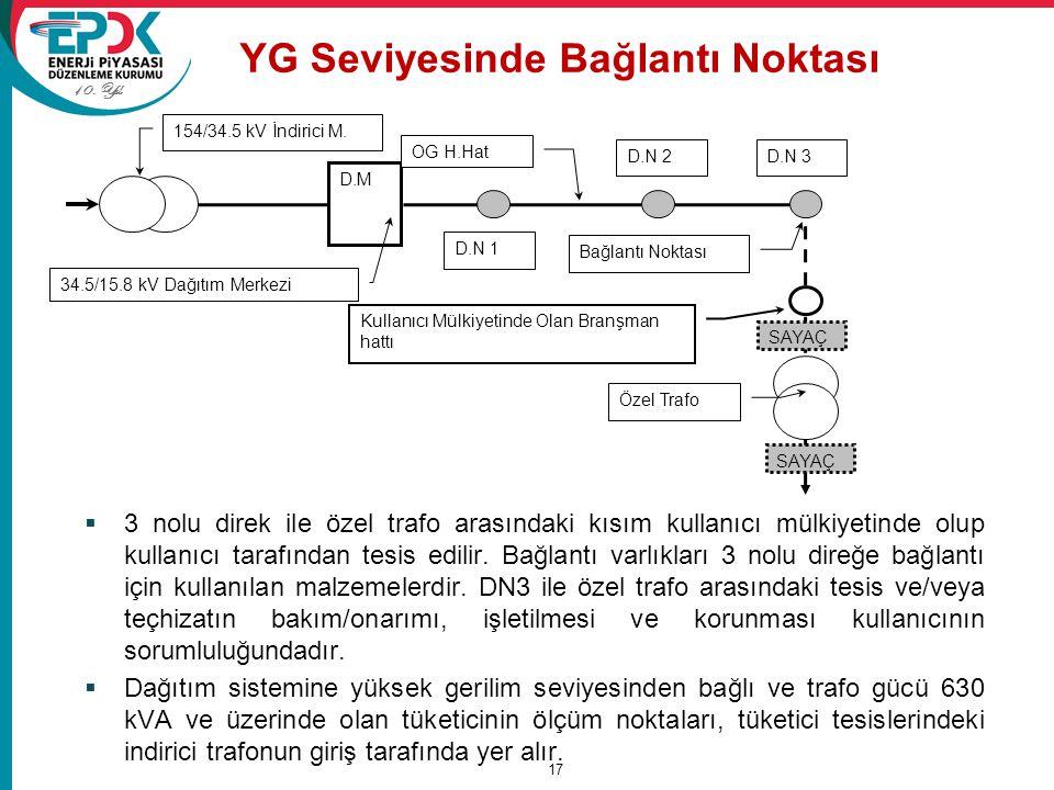 10. Yıl YG Seviyesinde Bağlantı Noktası 17 Kullanıcı Mülkiyetinde Olan Branşman hattı Bağlantı Noktası Özel Trafo D.M OG H.Hat 154/34.5 kV İndirici M.