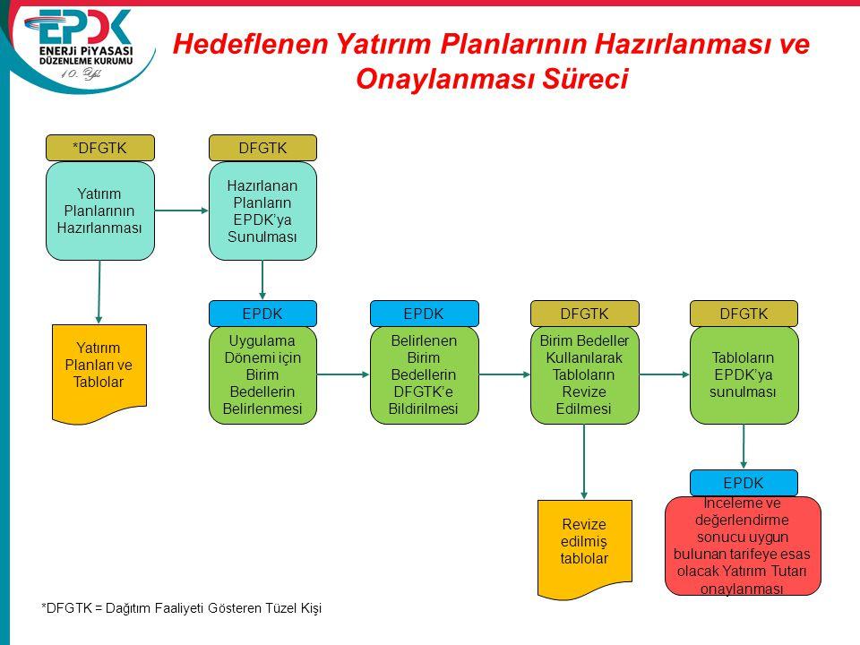10. Yıl Hedeflenen Yatırım Planlarının Hazırlanması ve Onaylanması Süreci Yatırım Planlarının Hazırlanması *DFGTK Yatırım Planları ve Tablolar Hazırla