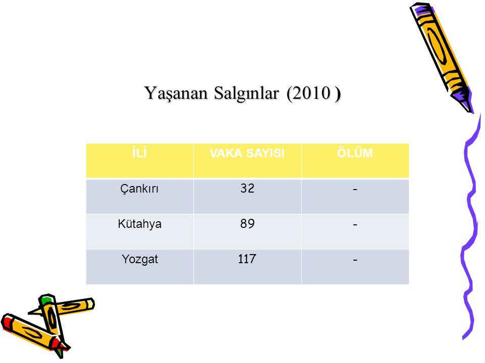 Yaşanan Salgınlar (2010 ) İLİVAKA SAYISIÖLÜM Çankırı 32- Kütahya 89- Yozgat 117-