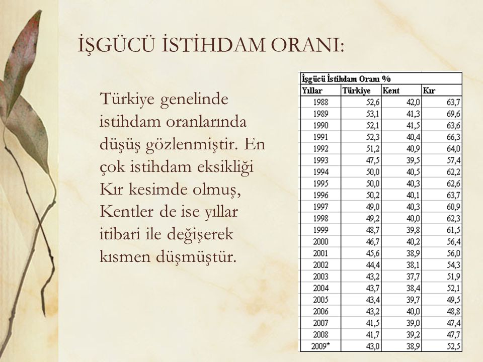 İŞGÜCÜ İSTİHDAM ORANI: Türkiye genelinde istihdam oranlarında düşüş gözlenmiştir. En çok istihdam eksikliği Kır kesimde olmuş, Kentler de ise yıllar i