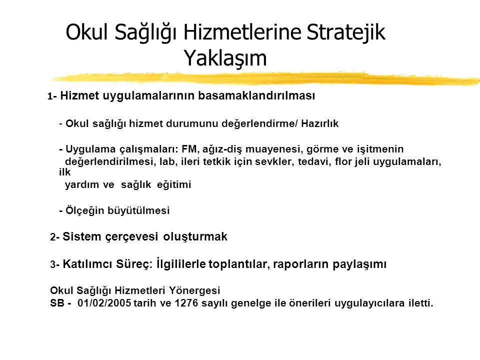 İlköğretimde Bir Okul Sağlığı Hizmet Projesi İstanbul Üniversitesi Çocuk Sağlığı Enstitüsü- Çocuk Sağlığı Derneği 1999-2005 Amaç: Kurumlararası işbirl