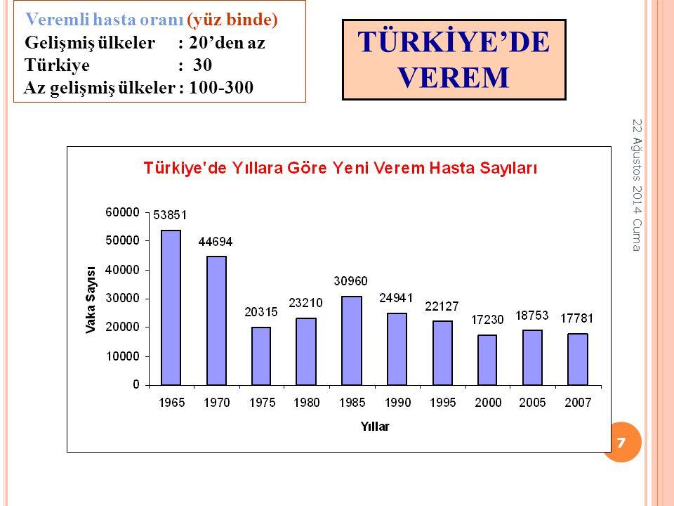 TÜRKİYE'DE VEREM Veremli hasta oranı (yüz binde) Gelişmiş ülkeler : 20'den az Türkiye : 30 Az gelişmiş ülkeler : 100-300 22 Ağustos 2014 Cuma 7