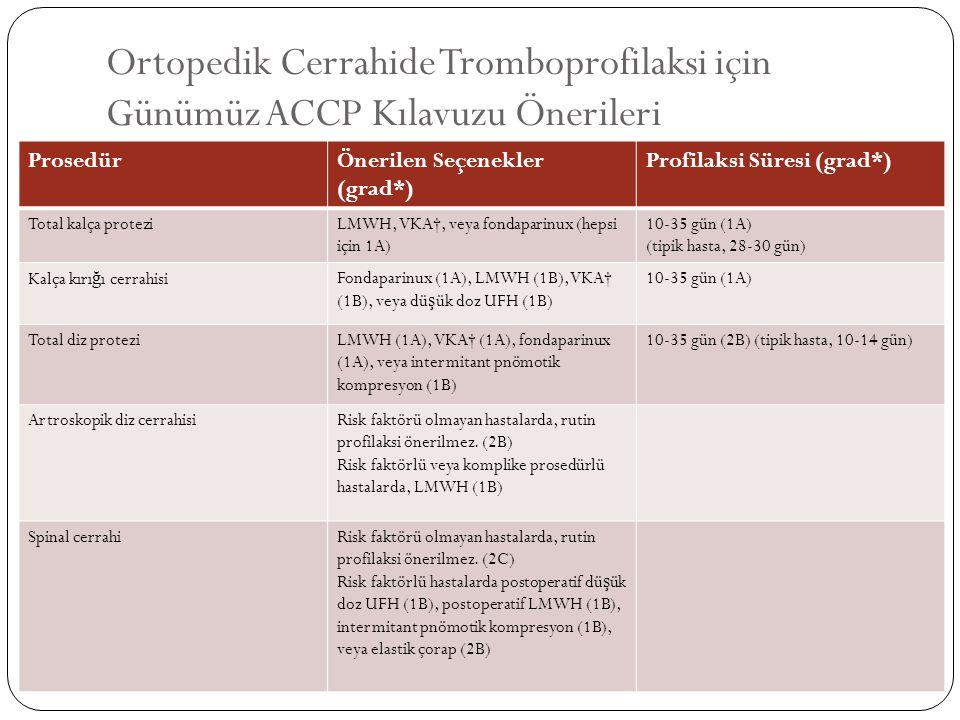 Ortopedik Cerrahide Tromboprofilaksi için Günümüz ACCP Kılavuzu Önerileri ProsedürÖnerilen Seçenekler (grad*) Profilaksi Süresi (grad*) Total kalça pr