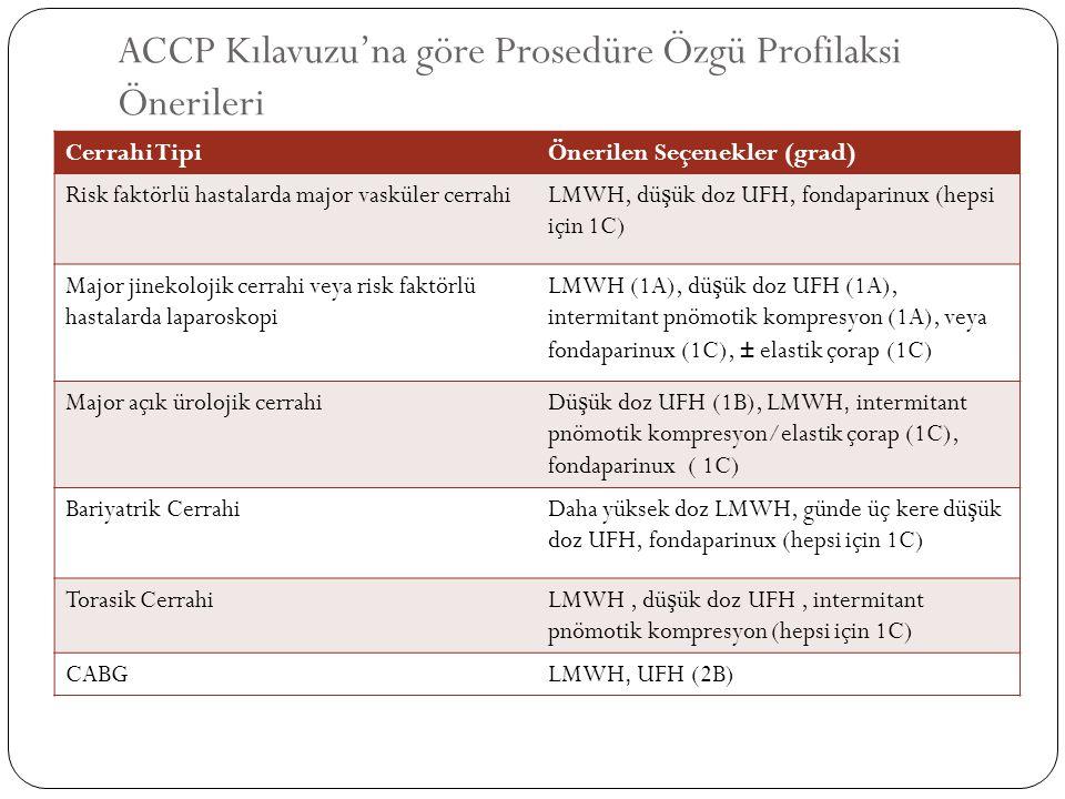 Ortopedik Cerrahide Tromboprofilaksi için Günümüz ACCP Kılavuzu Önerileri ProsedürÖnerilen Seçenekler (grad*) Profilaksi Süresi (grad*) Total kalça proteziLMWH, VKA†, veya fondaparinux (hepsi için 1A) 10-35 gün (1A) (tipik hasta, 28-30 gün) Kalça kırı ğ ı cerrahisiFondaparinux (1A), LMWH (1B), VKA† (1B), veya dü ş ük doz UFH (1B) 10-35 gün (1A) Total diz proteziLMWH (1A), VKA† (1A), fondaparinux (1A), veya intermitant pnömotik kompresyon (1B) 10-35 gün (2B) (tipik hasta, 10-14 gün) Artroskopik diz cerrahisiRisk faktörü olmayan hastalarda, rutin profilaksi önerilmez.