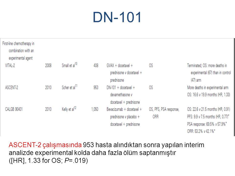 DN-101 ASCENT-2 çalışmasında 953 hasta alındıktan sonra yapılan interim analizde experimental kolda daha fazla ölüm saptanmıştır ([HR], 1.33 for OS; P