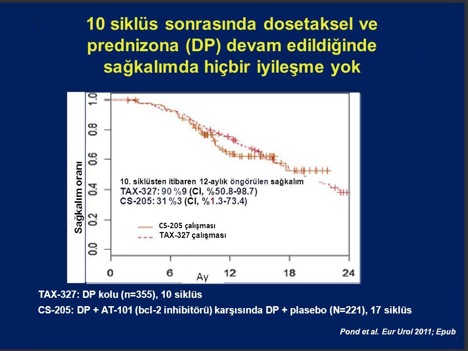 10 siklüs sonrasında dosetaksel ve prednizona (DP) devam edildiğinde sağkalımda hiçbir iyileşme yok TAX-327: DP kolu (n=355), 10 siklüs CS-205: DP + A