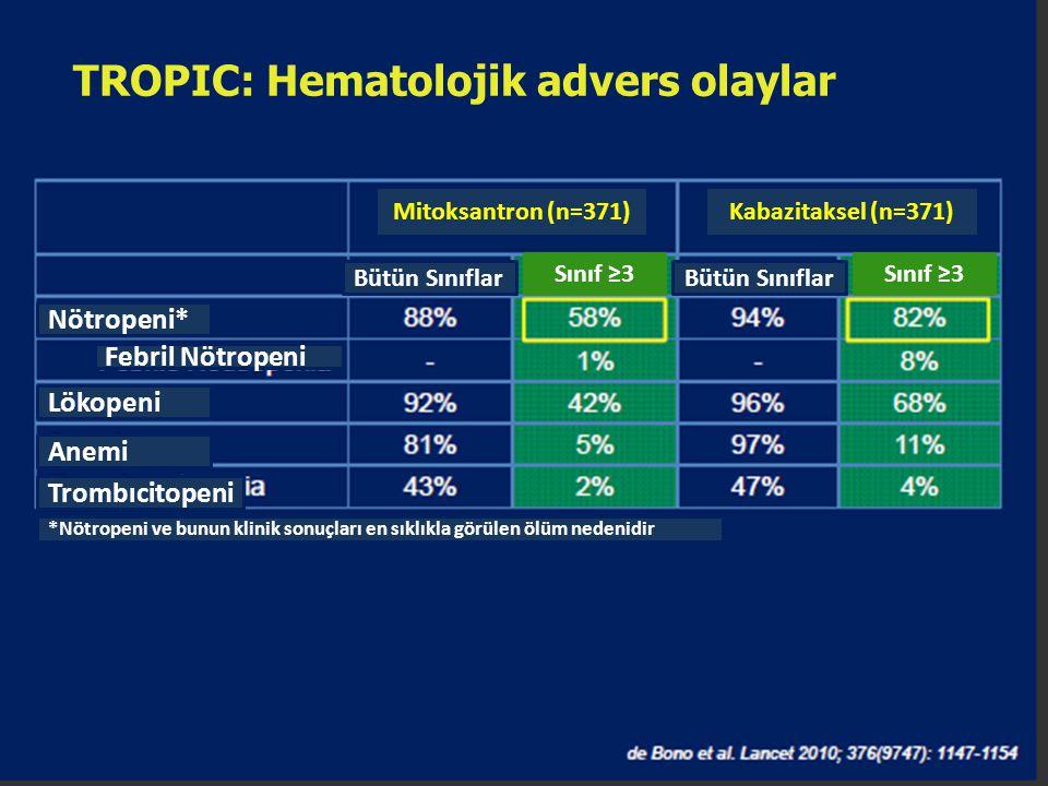TROPIC: Hematolojik advers olaylar Mitoksantron (n=371)Kabazitaksel (n=371) Bütün Sınıflar Sınıf ≥3 Bütün Sınıflar Sınıf ≥3 Nötropeni* Febril Nötropen