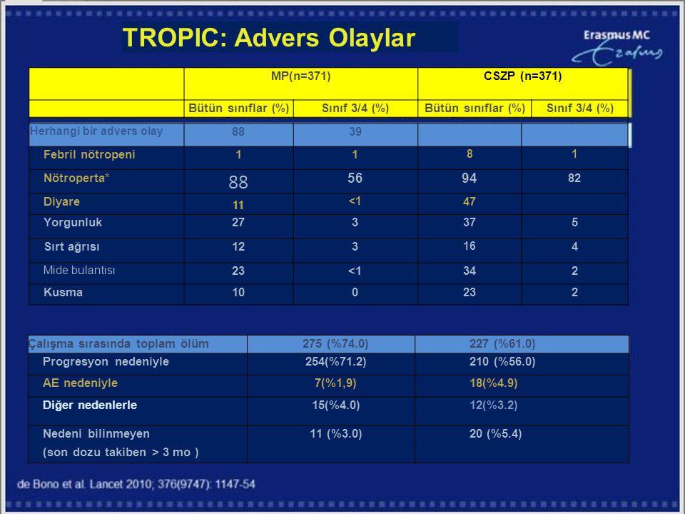 TROPIC: Advers Olaylar MP(n=371)CSZP (n=371) Bütün sınıflar (%) Sınıf 3/4 (%) Bütün sınıflar (%) Sınıf 3/4 (%) Herhangi bir advers olay 8839 Febril nö