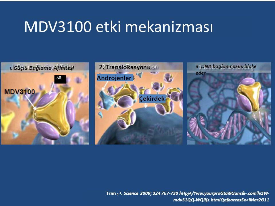 MDV3100 etki mekanizması I. Güçlü Bağlama Afinitesi 2. Translokasyonu bozar 3. DNA bağlanmasını bloke eder AR Androjenler Çekirdek Tran 51 1. Science