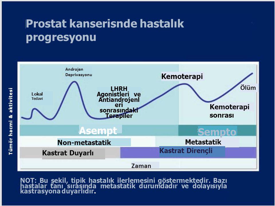 Prostat kanserisnde hastalık progresyonu Tümör hacmi & aktivitesi NOT: Bu şekil, tipik hastalık ilerlemesini göstermektedir. Bazı hastalar tanı sırası